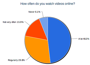 Frequency of video viewing