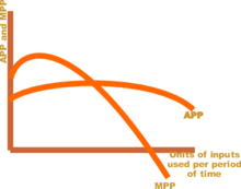 220px-Average and marginal product curves small