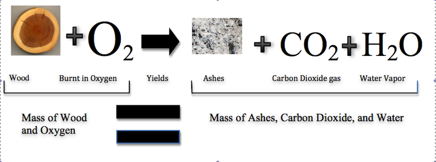 Category:The Law of Conservation of Mass | Chem230 Wiki | FANDOM ...