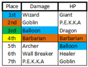 Barracks Rankings