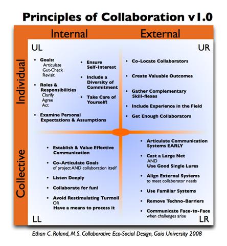 File:Principles of Collaboration 4Q v1 0.png