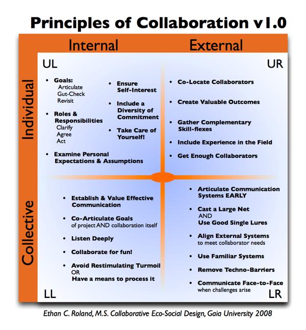 Principles of Collaboration 4Q v1 0