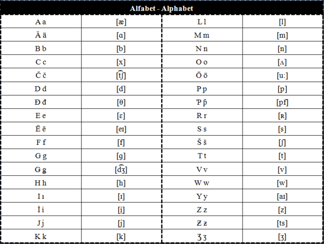 File:Alphabet34phonetics.png
