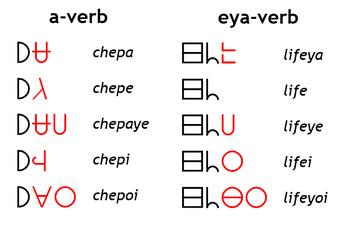 Conjugationwal
