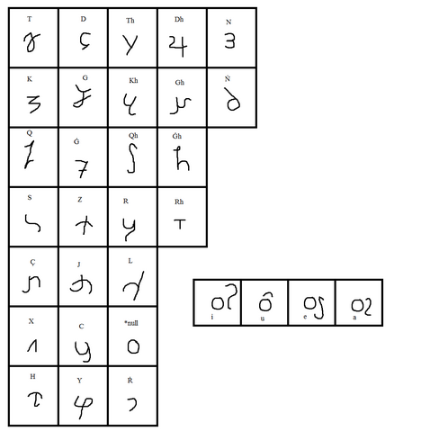 File:Usheiran Alphabet.png