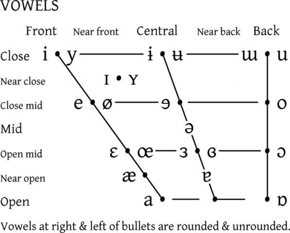 File:IPA vowel chart 2005.png