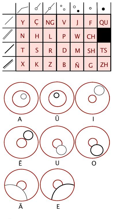 Long Circular Alphabet