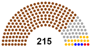 2050 Parliament Composition