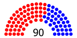 Structure of the Senate of the Southwest Republic