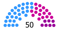 Structure of the Federal Senate of Kania