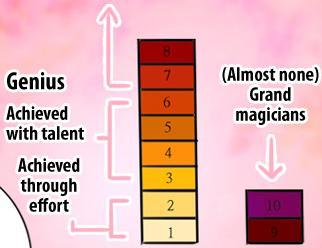 File:Magic Levels.jpg