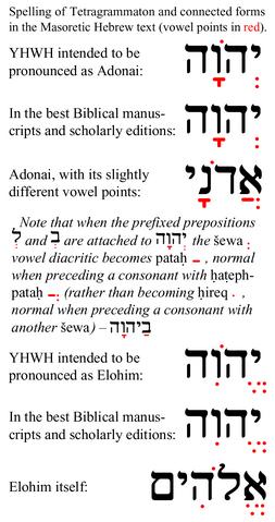 Arquivo:Tetragrammaton-related-Masoretic-vowel-points.png