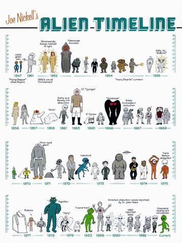 File:Alien timeline.jpg