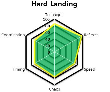 File:HARD LANDING - HEXAGON STATS.jpg