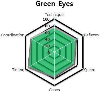 File:GREEN EYES - HEXAGON STATS.jpg