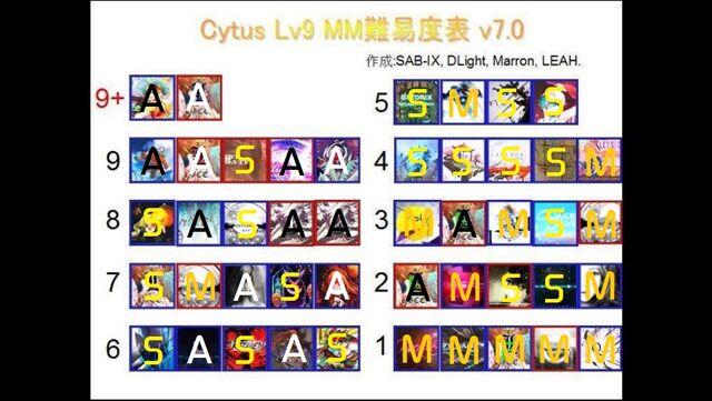 File:Lv9 Cytus Clearance for Mar 21 2015.jpg
