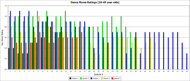 File:Dance Moms ratings by season and episode number.png