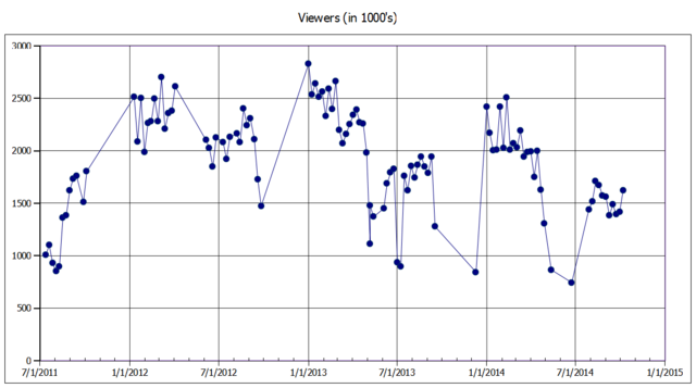 File:Viewers dm oct2014.png