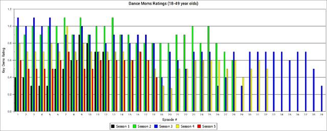File:Dance Moms ratings through Season 5 Episode 18.png