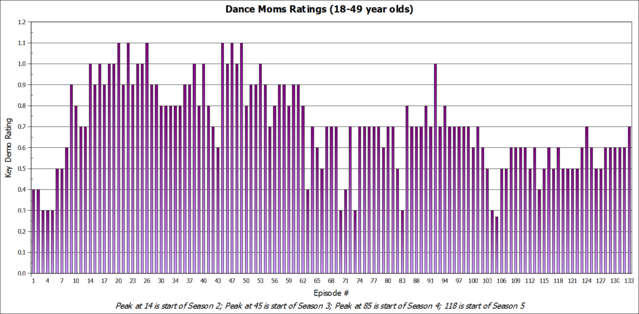 File:Dance Moms Ratings through Video Killed the ALDC Star.png