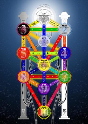 Archivo:Sephiroth Tree.png