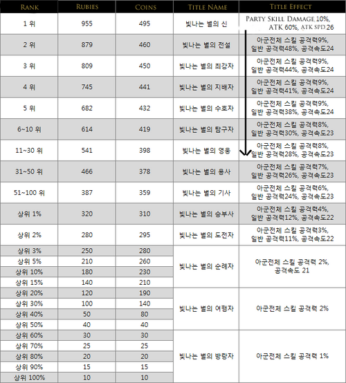 Kr patch intergraded ranking rewards