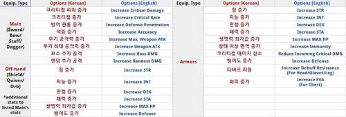 Korean hub Stats