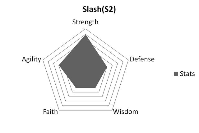 File:SlashStatsS2.png