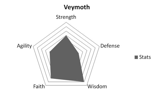 File:VeymothStats.png