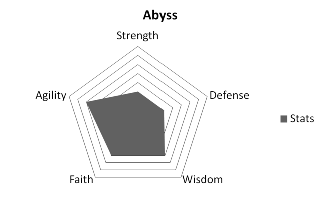 File:AbyssStats.png