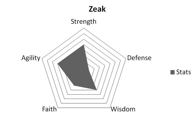 File:ZeakStats.png