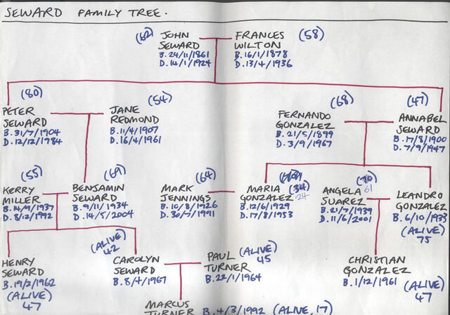 File:Seward family.jpg