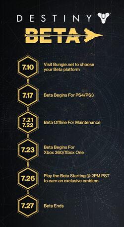 『Destiny』ベータのオフィシャルタイムライン。