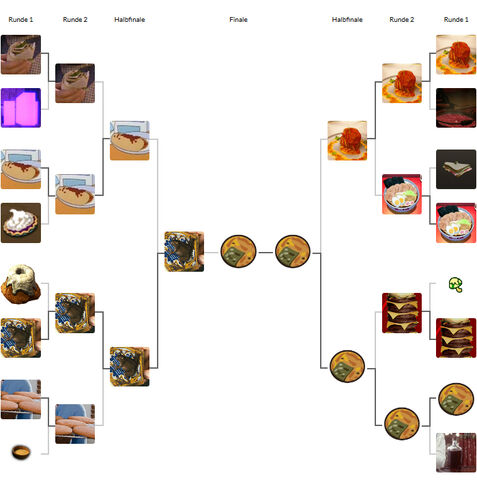 Datei:Fantasy Food Fight 2016 Final Bracket.jpg