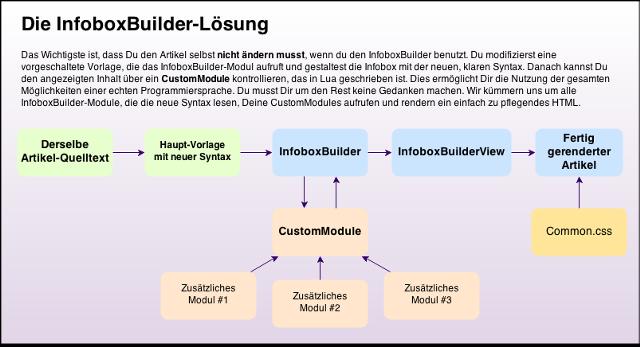 Datei:Vorlagen-InfoboxBuilder 2.png