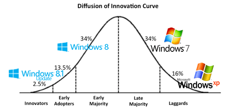 File:Diffusion-of-Innovation-Curve.png