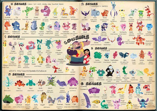 File:Stitch cousin Infographic.jpg