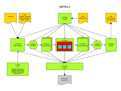 File:Metro 3 schema couleur resize.png