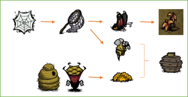 File:Bee Box requirements.png