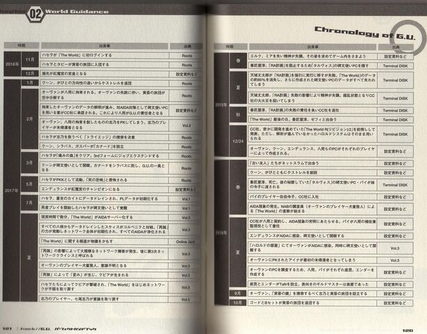 File:Chronology of G.U. (G.U. Perfect Guide Book Pages 120-121).JPG