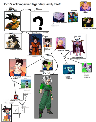 File:Xicor's family tree.png