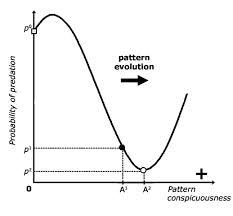 File:Aposematic Graph.jpg