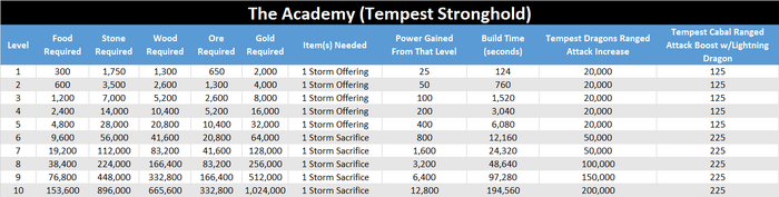 Academy upgrade requirements