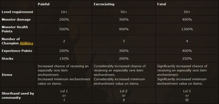 PW difficulty level