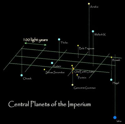 Central Planets