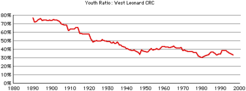 West-leonard-youth