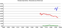 Remembrance-rca-rates