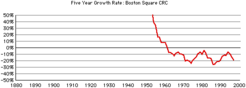 Boston-square-crc-rates
