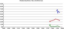 Newlife-rca-gr-rates
