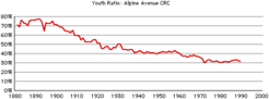 Alpine-crc-youth